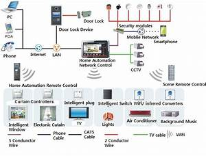 Home Network Design Wizfi210220 Best Helper For Home