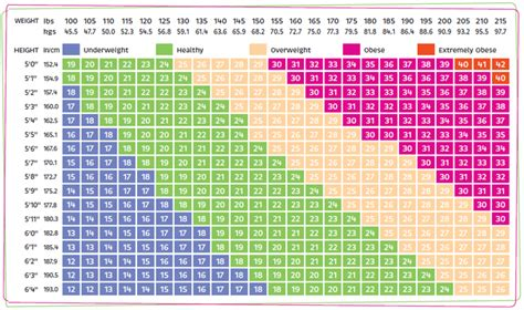 BMI Body-Mass Index Chart