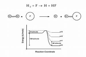 The Reaction Of Atomic Fluorine With Molecular Hydrogen