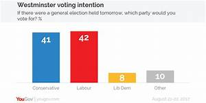 YouGov | Voting Intention: Conservatives 41%, Labour 42% ...