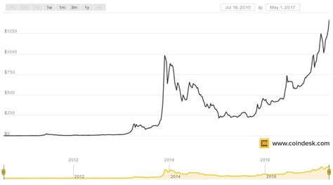 An illustrated history of bitcoin crashes. Bitcoin skyrockets to fresh record high on a spike in demand from Japan