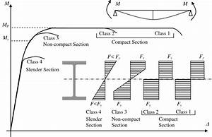 Effect Of Local Buckling On The Moment Capacity Of Steel I