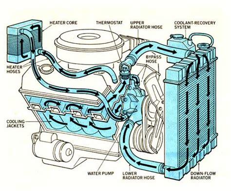 Coolant Flow Direction The Present Chevrolet
