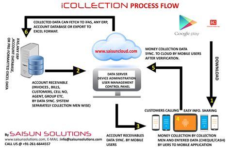 account receivable automation system saisun solutions