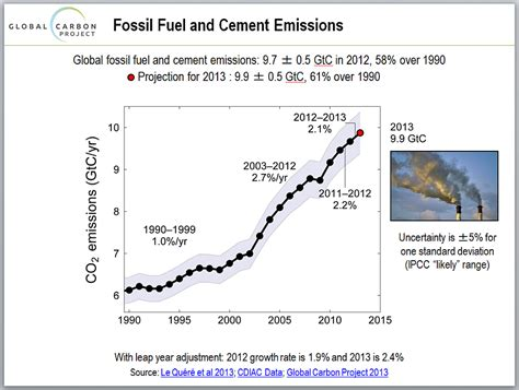 2013 Global Carbon Project