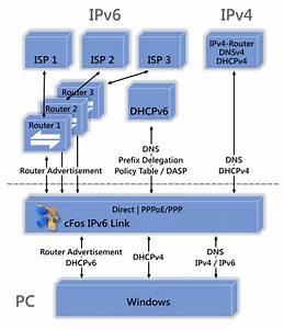 Cfos Ipv6 Link Windows  X64 Bit  Screenshot