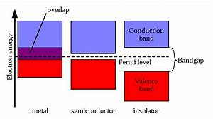 Phys4030  7033 Condensed Matter Physics  Basic Concept Of