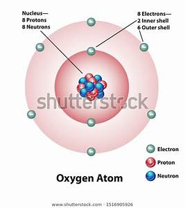 Diagram Oxygen Atom Nucleus Inner Outer Stock Vector