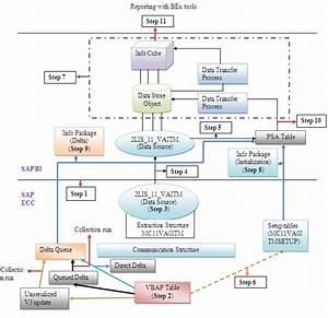 Lo Extraction Data Flow Diagram