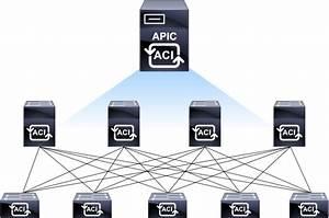 Cisco Aci Training  U00bb Cisco Application Centric