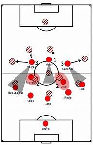 Tactical Analysis Of Chile U2019s 3 3