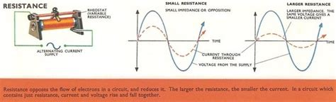 What The Reason Behind Lag Current Inductor