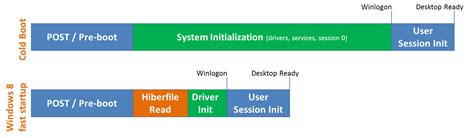 delivering fast boot times in windows 8 building windows 8
