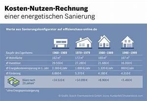 Kosten Nutzen Rechnung : hausbesitzer bersch tzen sanierungskosten laut ~ Lizthompson.info Haus und Dekorationen