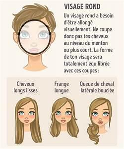 Forme Visage Homme : comment r ussir sa coupe cheveux selon la forme de votre ~ Melissatoandfro.com Idées de Décoration