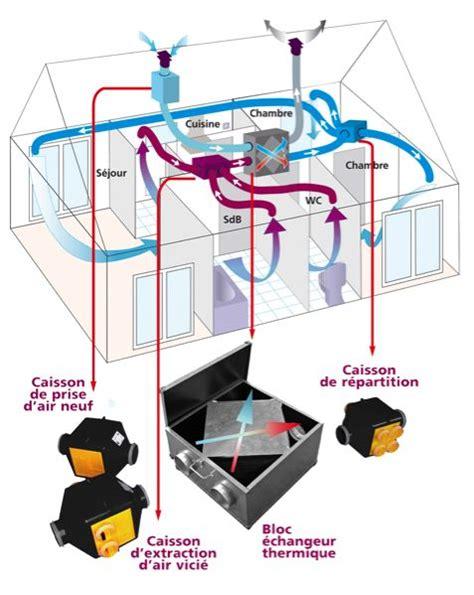 ventilation cuisine gaz ventilation haute les ustensiles de cuisine