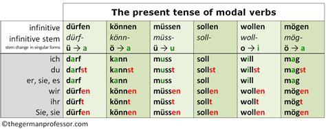 german modal verbs  present future  german