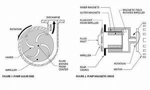 How It Works   Magnetic Drive Pumps