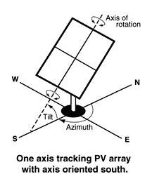 +50% ! Контроллер Солнечного Трекера Система Слежения за Солнцем . SONYAH SOLAR