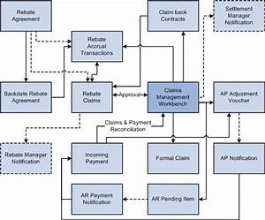 Understanding The Claims Management Business Process For