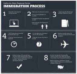 Immigration Process Chart