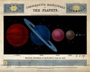 File:Astronomy; a diagram of the earth and other planets ...