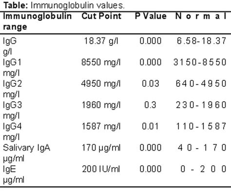 characterisation of up regulated immunoglobulins in