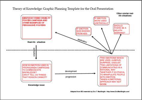 Tok Presentation Template by Tok Presentation Template Linksgallery Info