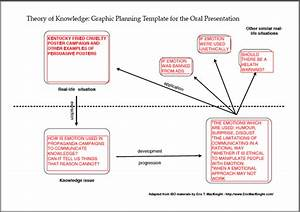 Nothingnerdy example of a graphic planning template for Tok presentation template