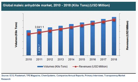 Maleic Anhydride Market- Global Industry Analysis, Size ...