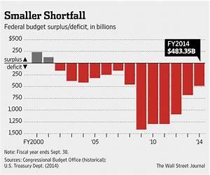 Budget Deficit Returns to Prerecession Levels - WSJ