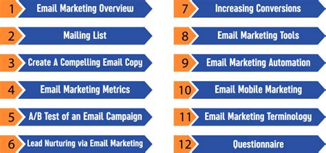 email marketing course free the beginner s guide to email marketing digiperform