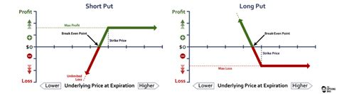 Short Put Vs Long Put Explained  The Options Bro. Professional Accounting Resume Samples. Running Resume. Sample Resume For Retail Store. How Do You List Computer Skills On A Resume. Sample Occupational Therapist Resume. Sample Resume Title. How To Write A Resume For Job. Account Assistant Resume Sample