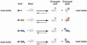 Understanding basicity in organic chemistry — Master ...