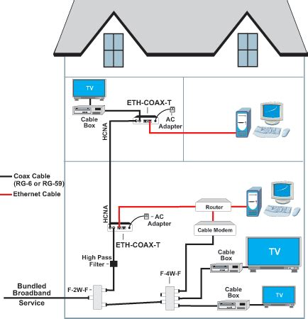 home router wiring installation wifi cabling setup dubai