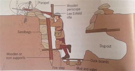 Trench Warfare World War Charts Artifacts