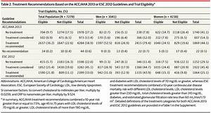 Comparison Of Acc  Aha And Esc Guideline Recommendations