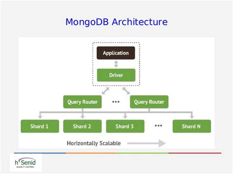 introduction  mongodb