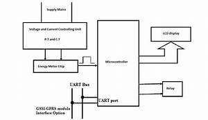 Block Diagram Of Energy Meter Global Journal Of Computer