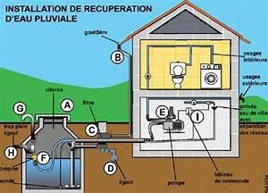 Comment recuperer l39eau de pluie agence locale de l for Utilisation eau de pluie maison