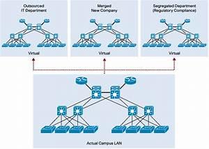 Network Services Virtualization