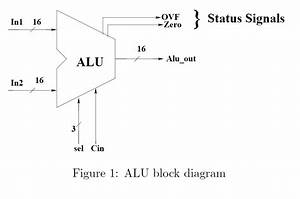 In Vhdl Language  Design A Generic Alu Circuit Wit