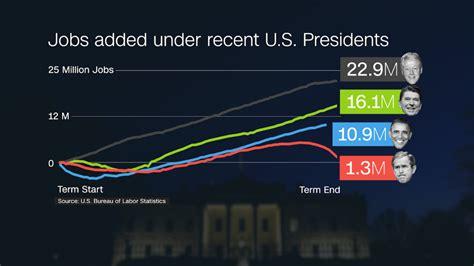 jobs  obama create  president elect