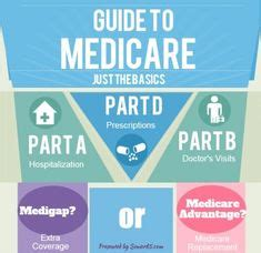uhc  medicare  clear infographicashx