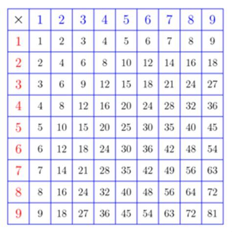 table de pythagore de multiplication