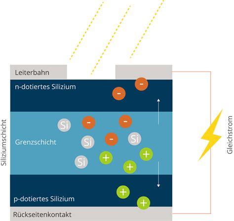 wie funktioniert eine solarzelle so funktioniert eine photovoltaikanlage verst 228 ndlich erkl 228 rt