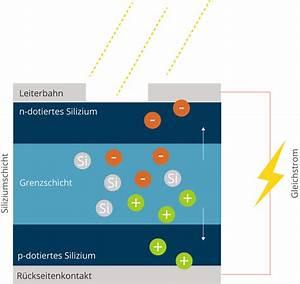 Wie Funktionieren Solarzellen : so funktioniert eine photovoltaikanlage verst ndlich erkl rt ~ Lizthompson.info Haus und Dekorationen