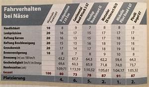 Durée Vie Pneu : michelin pr4 gt dur e de vie page 2 ~ Medecine-chirurgie-esthetiques.com Avis de Voitures