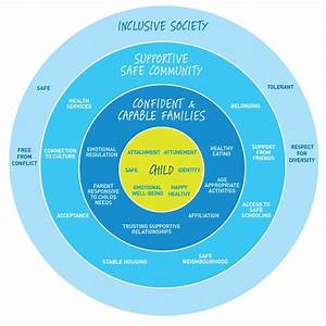 Our Model Of Care