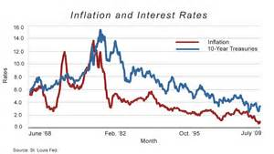 Us Inflation and Interest Rates